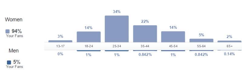 kroeshaar.com statistics