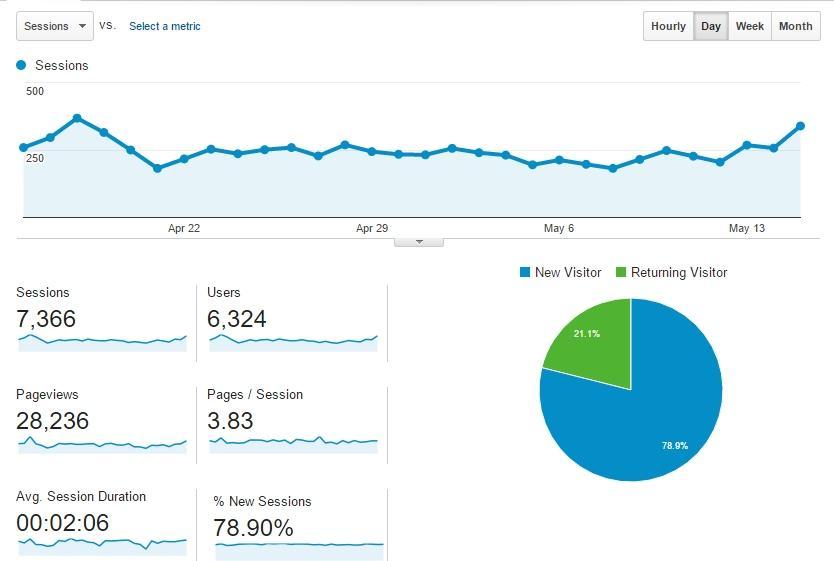 kroeshaar.com statistics2